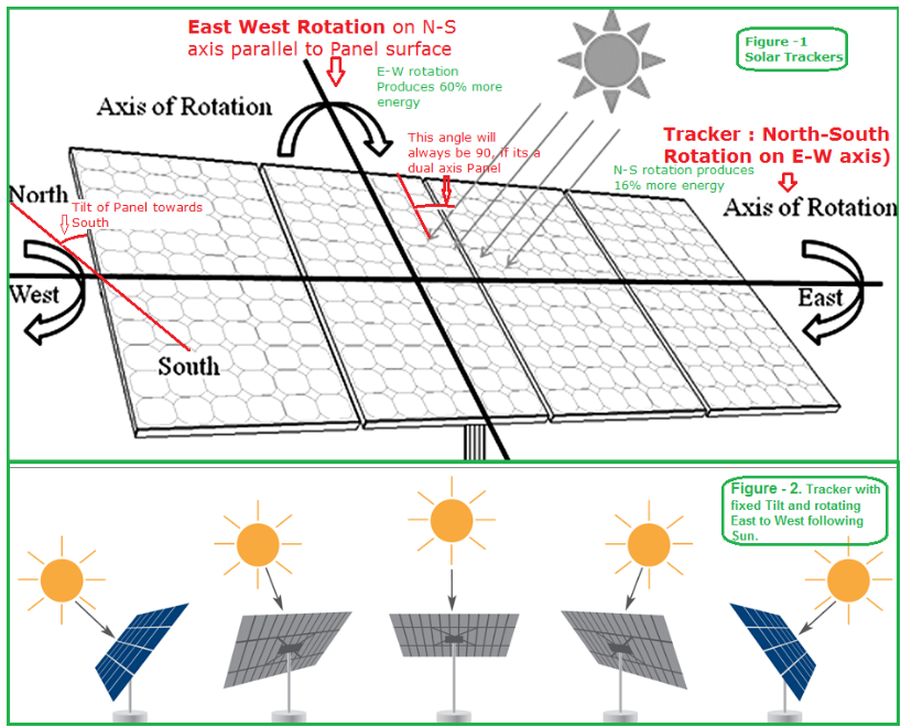 Blog intuitive application for solar panel electrical power intuitive application for solar panel electrical power ccuart Choice Image